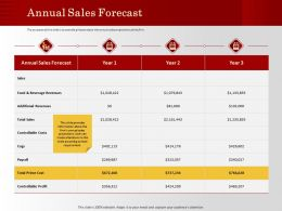 Annual Sales Forecast Prime Cost Ppt Powerpoint Presentation Model Sample