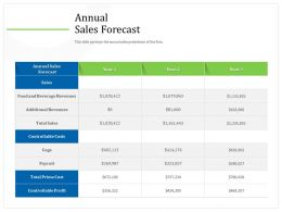 Annual Sales Forecast Prime Cost Ppt Powerpoint Presentation Professional Slideshow