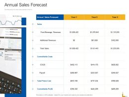 Annual Sales Forecast Revenues Ppt Powerpoint Graphics Design