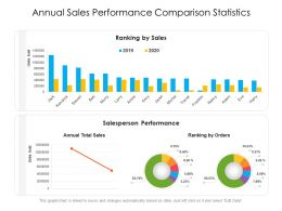 Annual Sales Performance Comparison Statistics