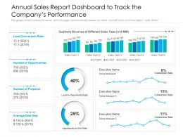 Annual Sales Report Dashboard To Track The Companys Performance