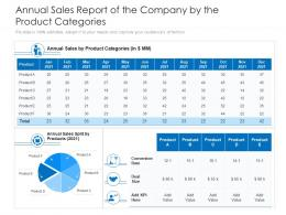 Annual Sales Report Of The Company By The Product Categories