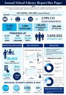 Annual School Library Report One Pager Presentation Report Infographic PPT PDF Document