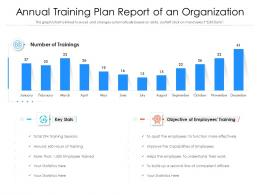 Annual Training Plan Report Of An Organization