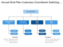 Annual Work Plan Customers Commitment Switching Behavior Information Processing