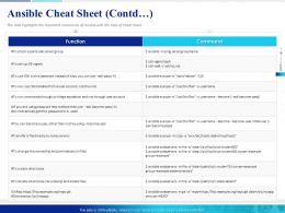Ansible Cheat Sheet Contd Permissions Files Powerpoint Presentation Topics