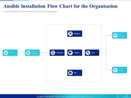 Ansible Installation Flow Chart For The Organisation Cloud Hosts Ppt Slides