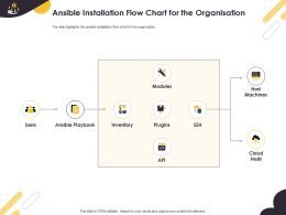 Ansible Installation Flow Chart For The Organisation Inventory Ppt Powerpoint Slide