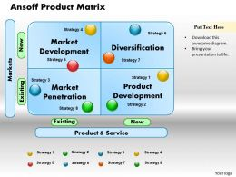 Ansoff Product Matrix Powerpoint Presentation Slide Template