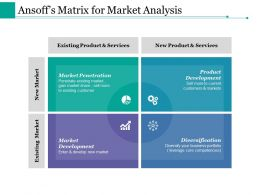 Ansoff S Matrix For Market Analysis Ppt Styles Good