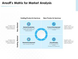 Ansoffs Matrix For Market Analysis Diversification Ppt Powerpoint Presentation Microsoft