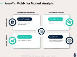 Ansoffs Matrix For Market Analysis Enter Core Powerpoint Presentation Graphics Tutorials