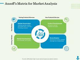 Ansoffs Matrix For Market Analysis Gain Powerpoint Presentation Graphics Design