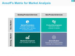 Ansoffs Matrix For Market Analysis Ppt Slides Download