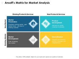 Ansoffs Matrix For Market Analysis Services Ppt Powerpoint Presentation Pictures Slide Portrait