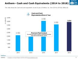 Anthem Cash And Cash Equivalents 2014-2018