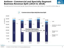 Anthem Commercial And Specialty Segment Business Revenue Split 2014-2018