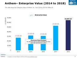 Anthem Enterprise Value 2014-2018