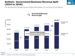Anthem Government Business Revenue Split 2014-2018