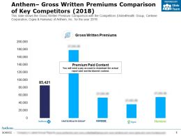 Anthem Gross Written Premiums Comparison Of Key Competitors 2018