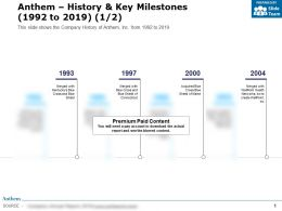 Anthem History And Key Milestones 1992-2019