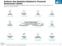 Anthem Key Statistics Related To Financial Statements 2018