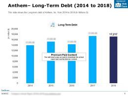Anthem Long Term Debt 2014-2018