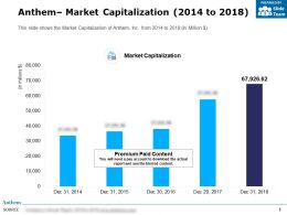 Anthem Market Capitalization 2014-2018