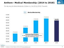 Anthem Medical Membership 2014-2018