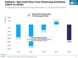 Anthem Net Cash Flow From Financing Activities 2014-2018