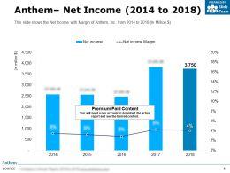 Anthem Net Income 2014-2018