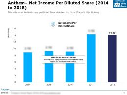Anthem Net Income Per Diluted Share 2014-2018