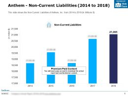 Anthem Non Current Liabilities 2014-2018