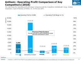 Anthem Operating Profit Comparison Of Key Competitors 2018