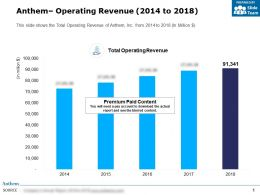 Anthem Operating Revenue 2014-2018