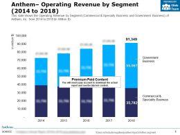 Anthem Operating Revenue By Segment 2014-2018