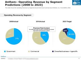 Anthem Operating Revenue By Segment Predictions 2008-2023