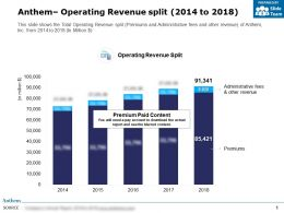 Anthem Operating Revenue Split 2014-2018