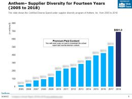 Anthem Supplier Diversity For Fourteen Years 2005-2018