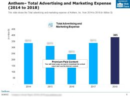 Anthem Total Advertising And Marketing Expense 2014-2018
