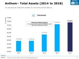 Anthem Total Assets 2014-2018