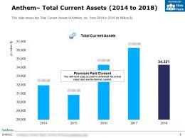 Anthem Total Current Assets 2014-2018