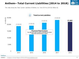 Anthem Total Current Liabilities 2014-2018