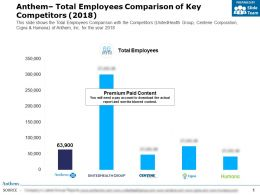 Anthem Total Employees Comparison Of Key Competitors 2018
