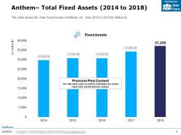 Anthem Total Fixed Assets 2014-2018