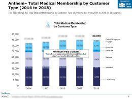 Anthem Total Medical Membership By Customer Type 2014-2018