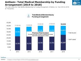 Anthem Total Medical Membership By Funding Arrangement 2014-2018