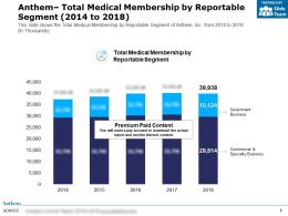 Anthem Total Medical Membership By Reportable Segment 2014-2018