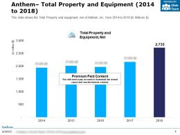 Anthem Total Property And Equipment 2014-2018