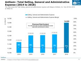 Anthem Total Selling General And Administrative Expense 2014-2018